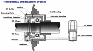 Continental for Electric motor sleeve bearing lubrication